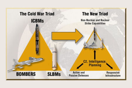 "<p><strong>Figure 3.3 </strong>The Cold War Nuclear Triad, prior to its evolution towards a more ""capabilities-based"" posture. Source: DLA Public Affairs</p>"